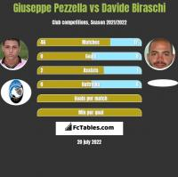 Giuseppe Pezzella vs Davide Biraschi h2h player stats