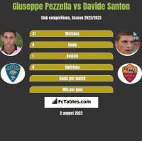 Giuseppe Pezzella vs Davide Santon h2h player stats