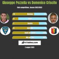 Giuseppe Pezzella vs Domenico Criscito h2h player stats