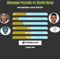 Giuseppe Pezzella vs Elseid Hysaj h2h player stats