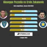 Giuseppe Pezzella vs Ervin Zukanovic h2h player stats