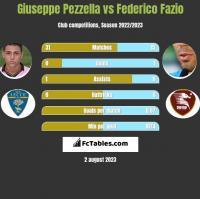 Giuseppe Pezzella vs Federico Fazio h2h player stats