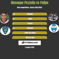 Giuseppe Pezzella vs Felipe h2h player stats