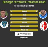Giuseppe Pezzella vs Francesco Vicari h2h player stats