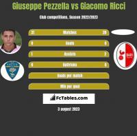 Giuseppe Pezzella vs Giacomo Ricci h2h player stats