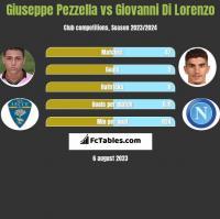 Giuseppe Pezzella vs Giovanni Di Lorenzo h2h player stats