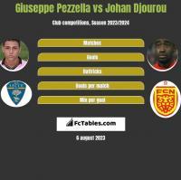 Giuseppe Pezzella vs Johan Djourou h2h player stats