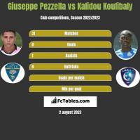 Giuseppe Pezzella vs Kalidou Koulibaly h2h player stats