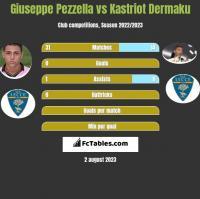 Giuseppe Pezzella vs Kastriot Dermaku h2h player stats
