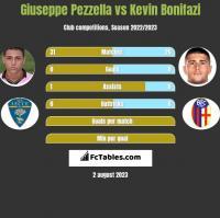 Giuseppe Pezzella vs Kevin Bonifazi h2h player stats