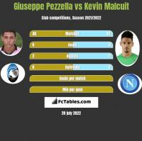 Giuseppe Pezzella vs Kevin Malcuit h2h player stats