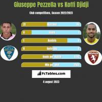 Giuseppe Pezzella vs Koffi Djidji h2h player stats