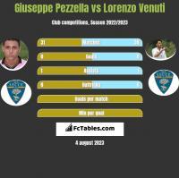 Giuseppe Pezzella vs Lorenzo Venuti h2h player stats