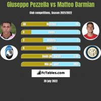 Giuseppe Pezzella vs Matteo Darmian h2h player stats