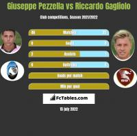 Giuseppe Pezzella vs Riccardo Gagliolo h2h player stats