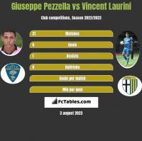 Giuseppe Pezzella vs Vincent Laurini h2h player stats