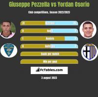 Giuseppe Pezzella vs Yordan Osorio h2h player stats