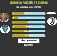 Giuseppe Pezzella vs Gleison h2h player stats