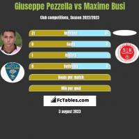 Giuseppe Pezzella vs Maxime Busi h2h player stats