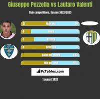 Giuseppe Pezzella vs Lautaro Valenti h2h player stats