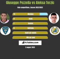 Giuseppe Pezzella vs Aleksa Terzic h2h player stats