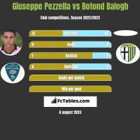 Giuseppe Pezzella vs Botond Balogh h2h player stats