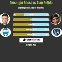 Giuseppe Rossi vs Alan Pulido h2h player stats
