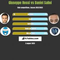 Giuseppe Rossi vs Daniel Salloi h2h player stats