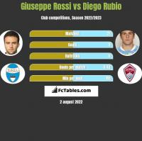 Giuseppe Rossi vs Diego Rubio h2h player stats