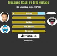 Giuseppe Rossi vs Erik Hurtado h2h player stats