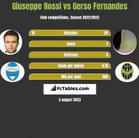 Giuseppe Rossi vs Gerso Fernandes h2h player stats