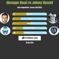 Giuseppe Rossi vs Johnny Russell h2h player stats