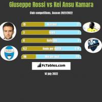Giuseppe Rossi vs Kei Ansu Kamara h2h player stats