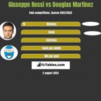 Giuseppe Rossi vs Douglas Martinez h2h player stats