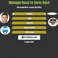 Giuseppe Rossi vs Corey Baird h2h player stats