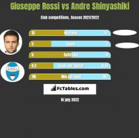 Giuseppe Rossi vs Andre Shinyashiki h2h player stats