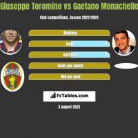 Giuseppe Toromino vs Gaetano Monachello h2h player stats