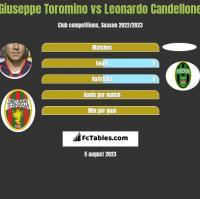 Giuseppe Toromino vs Leonardo Candellone h2h player stats