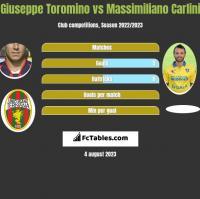 Giuseppe Toromino vs Massimiliano Carlini h2h player stats