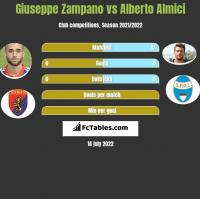 Giuseppe Zampano vs Alberto Almici h2h player stats