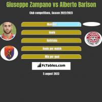 Giuseppe Zampano vs Alberto Barison h2h player stats