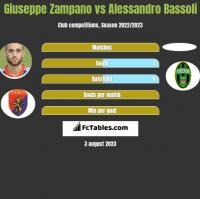 Giuseppe Zampano vs Alessandro Bassoli h2h player stats