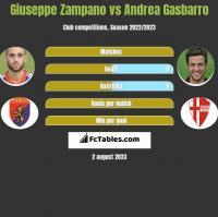 Giuseppe Zampano vs Andrea Gasbarro h2h player stats
