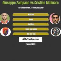 Giuseppe Zampano vs Cristian Molinaro h2h player stats