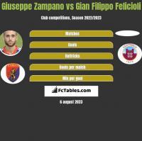 Giuseppe Zampano vs Gian Filippo Felicioli h2h player stats