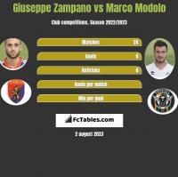 Giuseppe Zampano vs Marco Modolo h2h player stats