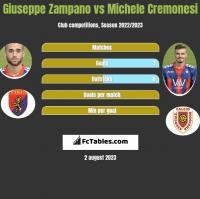 Giuseppe Zampano vs Michele Cremonesi h2h player stats