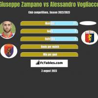Giuseppe Zampano vs Alessandro Vogliacco h2h player stats