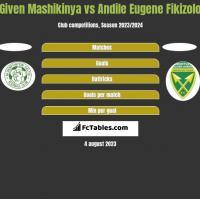 Given Mashikinya vs Andile Eugene Fikizolo h2h player stats