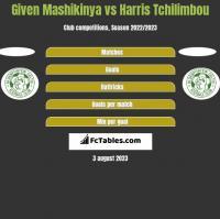 Given Mashikinya vs Harris Tchilimbou h2h player stats